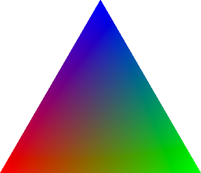 a triangle of varying colours from red to green to blue.